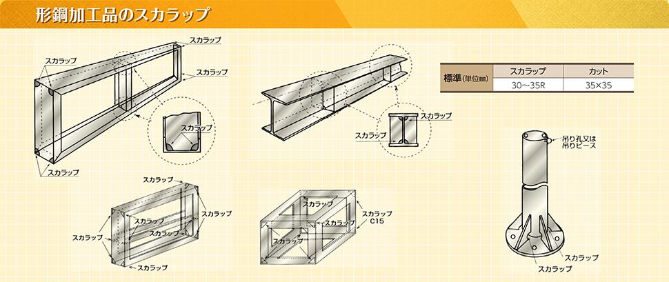 形鋼加工品のスカラップ